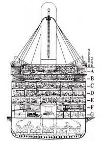 Устройство подпалубного пространства «Титаника»