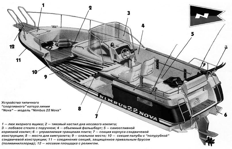Устройство типичного катера линии