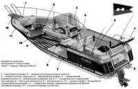 Устройство типичного катера линии Nova — модель Nimbus 22 Nova