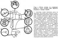 Узлы и детали мотора, на которые надо обратить внимание в первую очередь