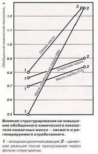 Влияние структурирования на повышение химического показателя смазочных масел