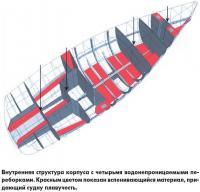 Внутренняя структура корпуса с четырьмя водонепроницаемыми переборками