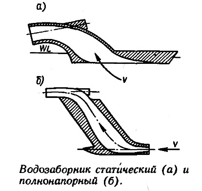 Сужение трубопровода на схеме