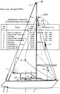 Яхта типа «Конрад-25РТ»