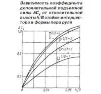 Зависимость коэффициента дополнительной подъемной силы