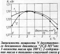 Зависимость мощности двухтактного бензинового двигателя 2СД-М1