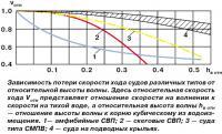 Зависимость потери скорости хода судов различных типов от высоты волны
