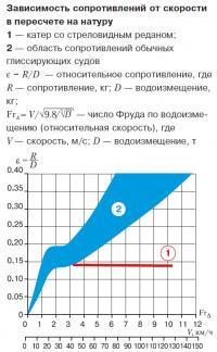 Зависимость сопротивлений от скорости в пересчете на натуру