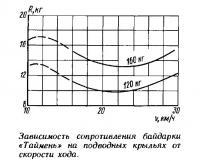 Зависимость сопротивления байдарки на подводных крыльях от скорости хода