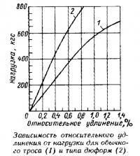 Зависимость удлинения от нагрузки для обычного троса и типа дюформ