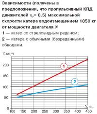 Зависимости максимальной скорости катера от мощности двигателя