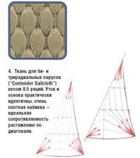 """4. Ткань для би- и трирадиальных парусов (""""Contender Sailcloth"""") весом 8.5 унций"""