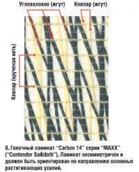 """8. Гоночный ламинат """"Carbon 14"""" серии """"МАХХ"""" (""""Contender Sailcloth"""")"""