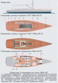 Общий вид и планировка яхт серии
