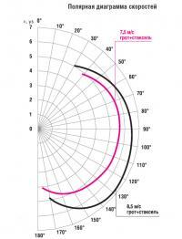 Полярная диаграмма скоростей яхты