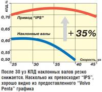 После 30 уз КПД наклонных валов резко снижается