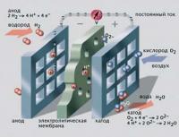 Принципиальная схема работы ТЭ типа РЕМ