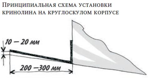 Принципиальная схема установки кринолина на круглоскулом корпусе