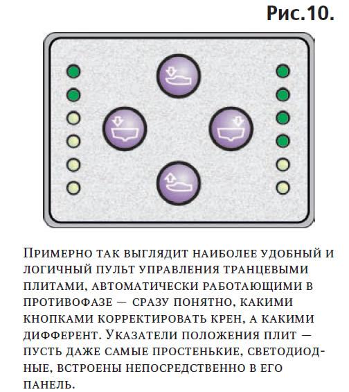 Рис. 10. Примерно так выглядит пульт управления транцевыми плитами