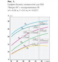 Рис. 1. График баланса мощностей для ПМ Вихрь-30 с полированным ГВ