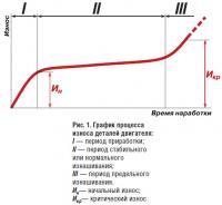 Рис. 1. График процесса износа деталей двигателя