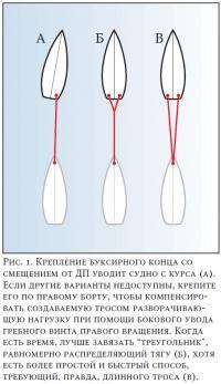 Рис. 1. Крепление буксирного конца