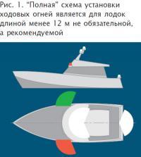 Рис. 1. Полная схема установки ходовых огней является для лодок длиной менее 12 м
