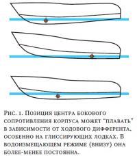 Рис. 1. Позиция центра бокового сопротивления корпуса может
