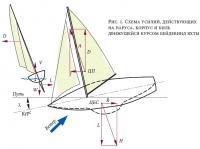 Рис. 1. Схема усилий, действующих на паруса, корпус и киль