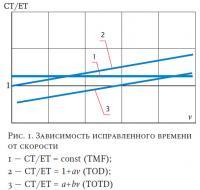 Рис. 1. Зависимость исправленного времени от скорости