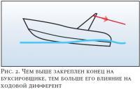 Рис. 2. Чем выше закреплен конец на буксировщике, тем больше ходовой дифферент