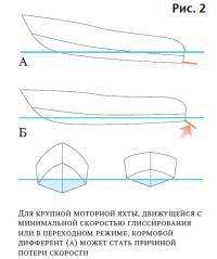 Рис. 2. Для крупной моторной яхты кормовой дифферент может стать причиной потери скорости