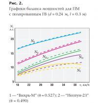 Рис. 2. Графики баланса мощностей для ПМ с полированным ГВ