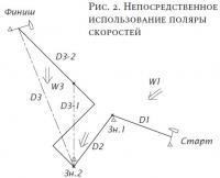 Рис. 2. Непосредственное использование поляры скоростей