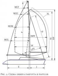 Рис. 2. Схема обмера рангоута и парусов
