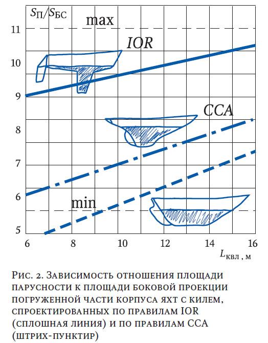 Рис. 2. Зависимость отношения площади парусности