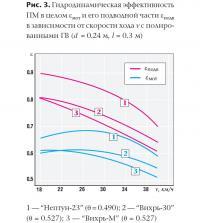 Рис. 3. Гидродинамическая эффективность ПМ в целом и его подводной части