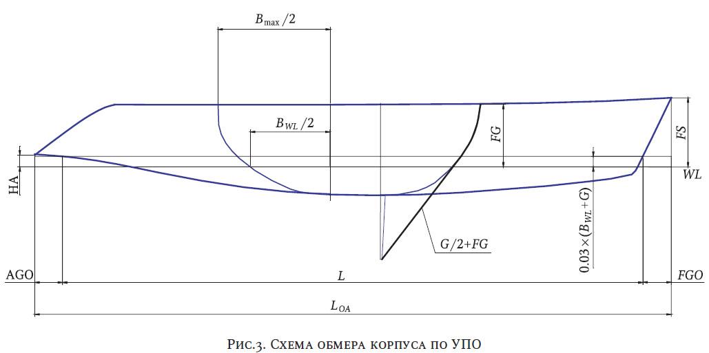 Рис. 3. Схема обмера корпуса по УПО