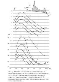 Рис. 3. Влияние установки транцевой плиты на гидродинамические характеристики