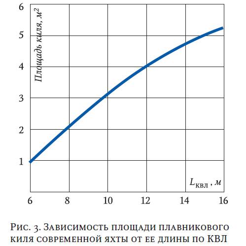 Рис. 3. Зависимость площади плавникового киля