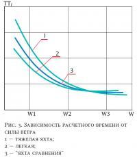 Рис. 3. Зависимость расчетного времени от силы ветра