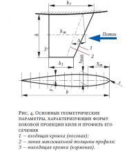 Рис. 4. Основные геометрические параметры формы боковой проекции киля