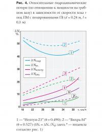 Рис. 4. Относительные гидродинамические потери