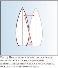 Рис. 4. При буксировке бортом основная нагрузка ложится на продольный шпринг