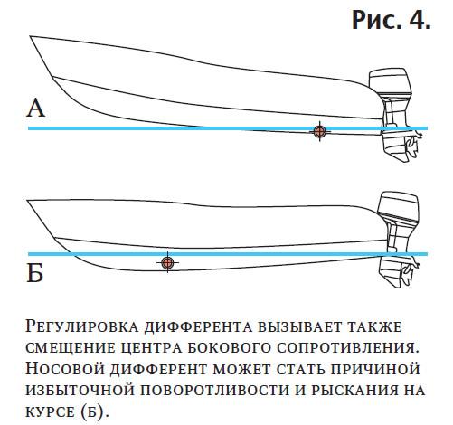 Рис. 4. Регулировка дифферента вызывает смещение центра бокового сопротивления
