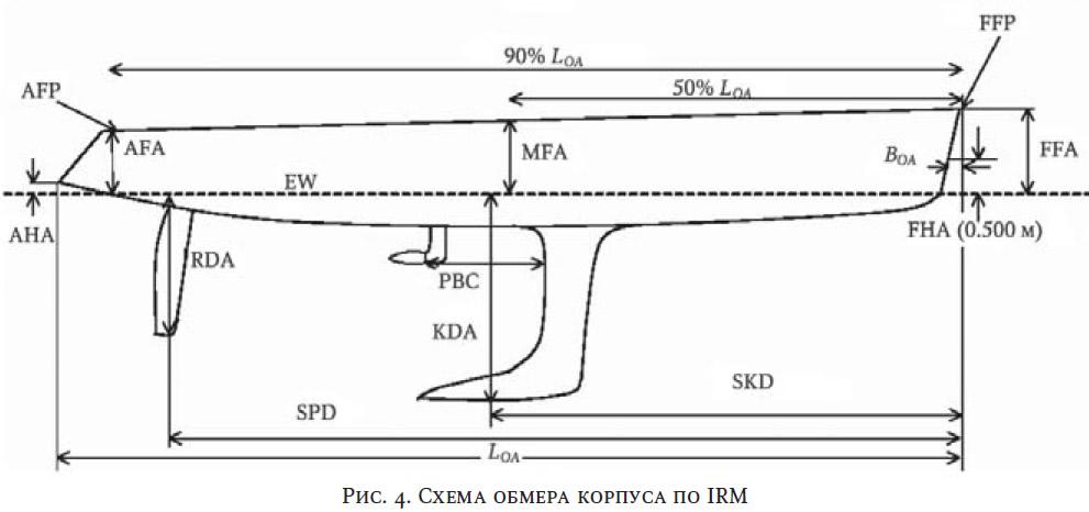 Рис. 4. Схема обмера корпуса по IRM