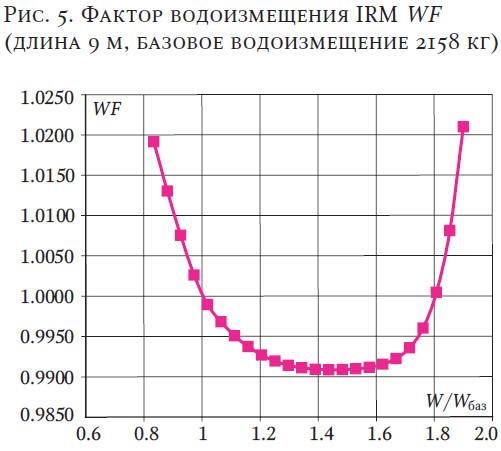 Рис. 5. Фактор водоизмещения IRM WF