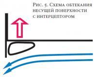 Рис. 5. Схема обтекания несущей поверхности с интерцептором