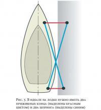 Рис. 5. В идеале на лодке нужно иметь два прижимных конца и два шпринга