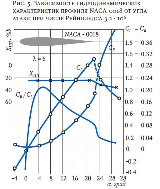 Рис. 5. Зависимость гидродинамических характеристик профиля NACA-0018